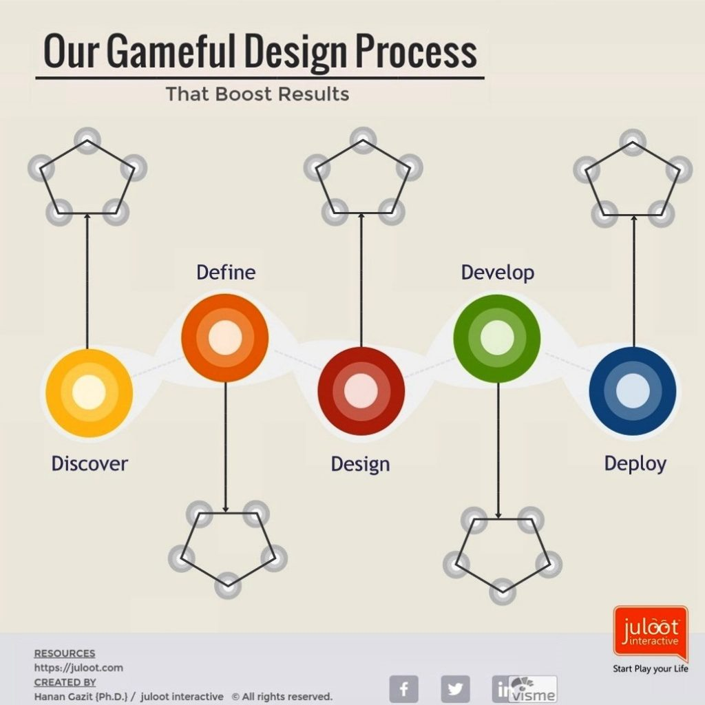 Our Gameful Design Process